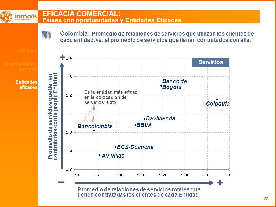 22 Definición Oportunidades por país EFICACIA COMERCIAL: Países con oportunidades y Entidades Eficaces + _ + Colombia: Promedio de relaciones de servi