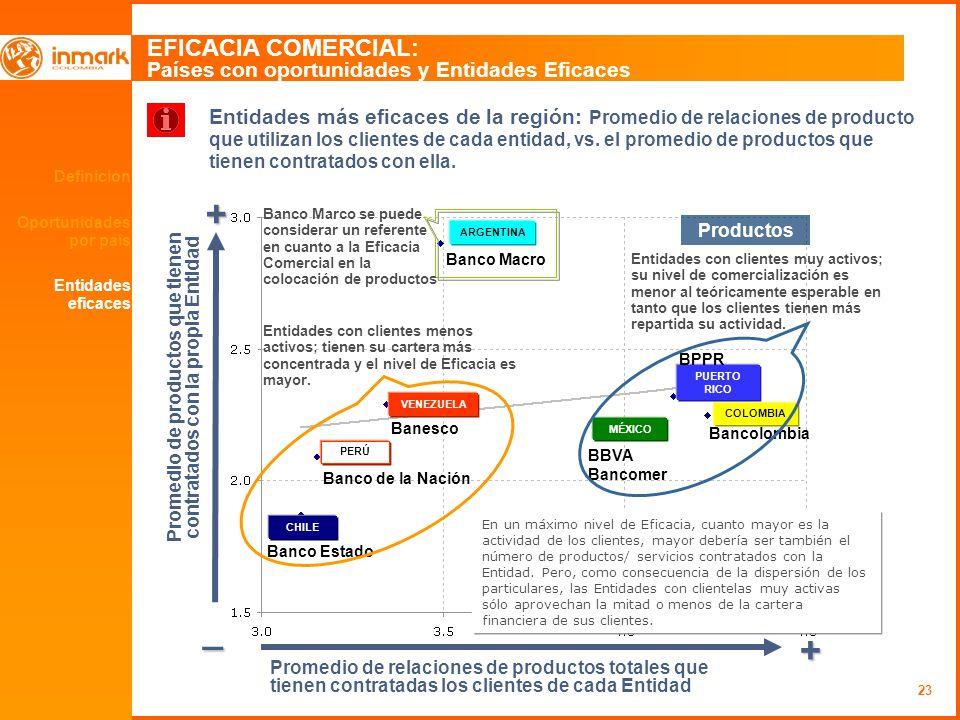 23 Definición Oportunidades por país EFICACIA COMERCIAL: Países con oportunidades y Entidades Eficaces + _ + Entidades más eficaces de la región: Promedio de relaciones de producto que utilizan los clientes de cada entidad, vs.