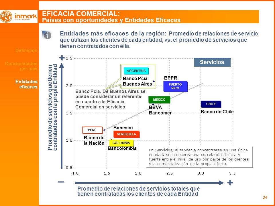 24 Definición Oportunidades por país EFICACIA COMERCIAL: Países con oportunidades y Entidades Eficaces + _ + Entidades más eficaces de la región: Promedio de relaciones de servicio que utilizan los clientes de cada entidad, vs.