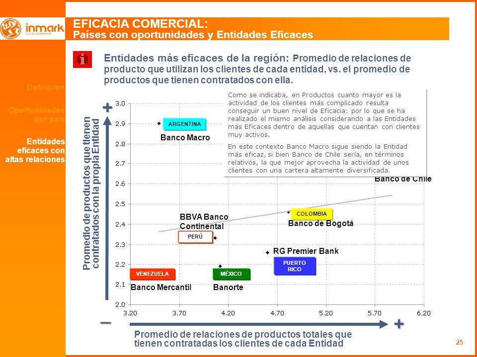 25 Definición Oportunidades por país EFICACIA COMERCIAL: Países con oportunidades y Entidades Eficaces + _ + Entidades más eficaces de la región: Prom