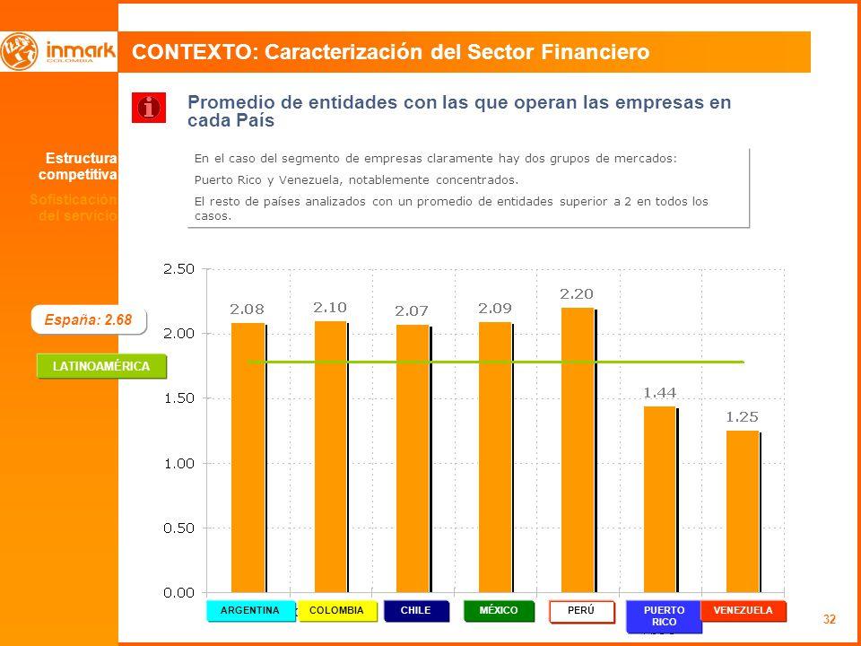 32 CONTEXTO: Caracterización del Sector Financiero Promedio de entidades con las que operan las empresas en cada País En el caso del segmento de empresas claramente hay dos grupos de mercados: Puerto Rico y Venezuela, notablemente concentrados.