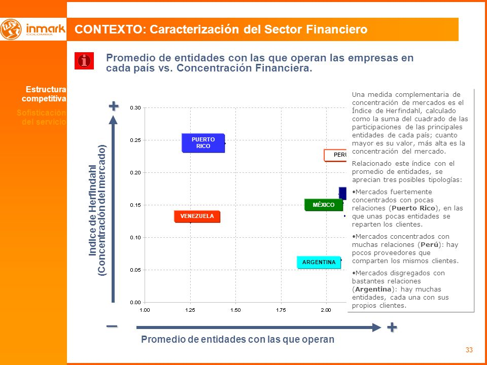 33 CONTEXTO: Caracterización del Sector Financiero Promedio de entidades con las que operan las empresas en cada país vs. Concentración Financiera. +