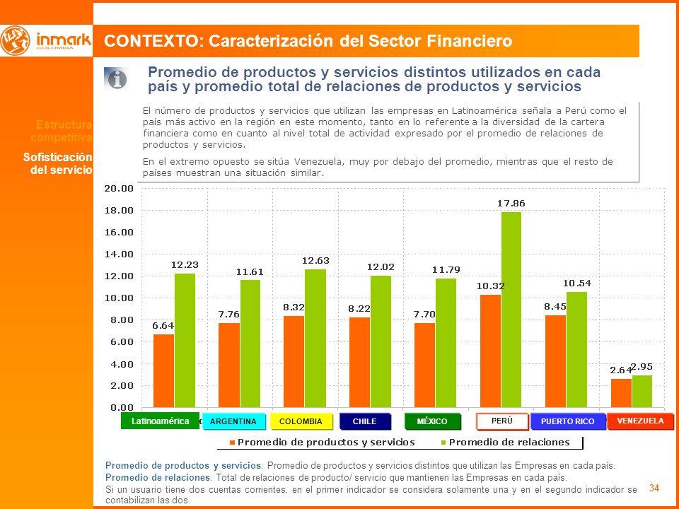 34 CONTEXTO: Caracterización del Sector Financiero Promedio de productos y servicios distintos utilizados en cada país y promedio total de relaciones