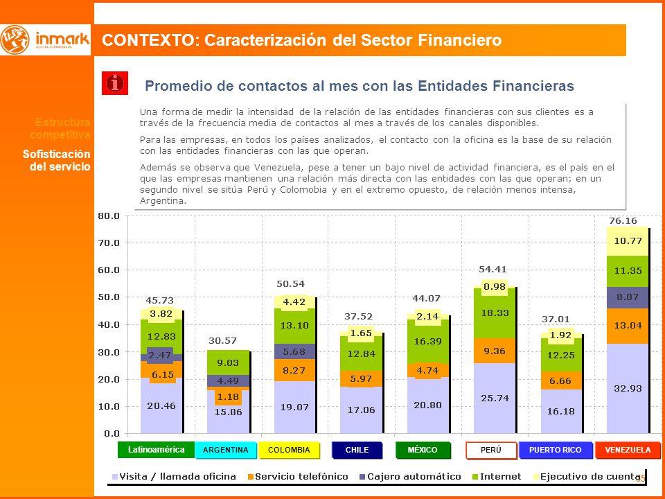 35 CONTEXTO: Caracterización del Sector Financiero Promedio de contactos al mes con las Entidades Financieras Una forma de medir la intensidad de la relación de las entidades financieras con sus clientes es a través de la frecuencia media de contactos al mes a través de los canales disponibles.
