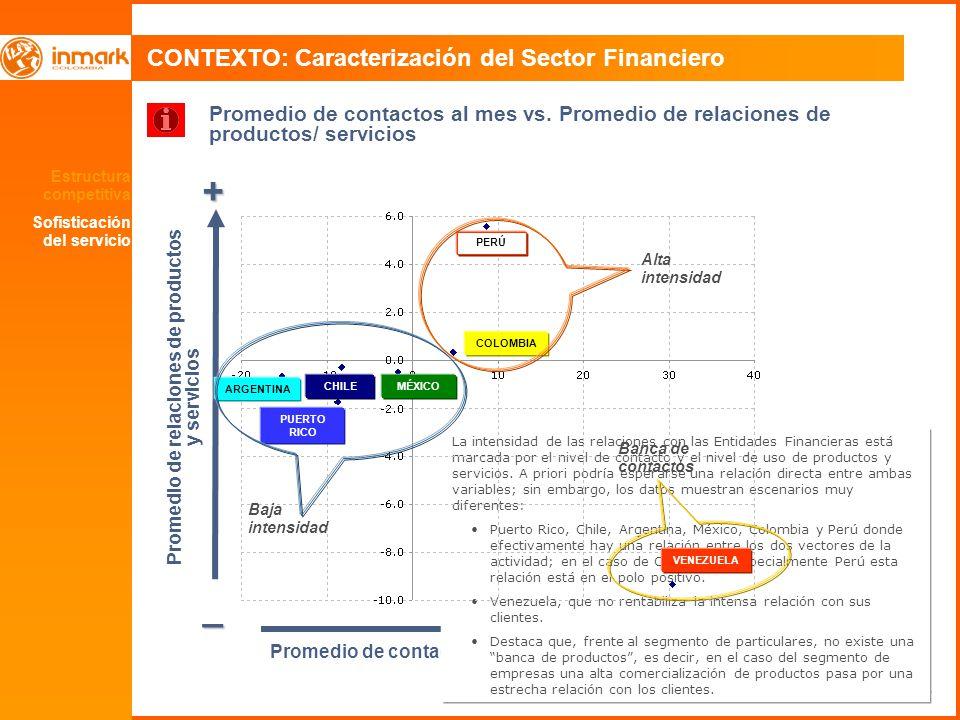 36 CONTEXTO: Caracterización del Sector Financiero Estructura competitiva Sofisticación del servicio + _ + Promedio de contactos Promedio de relacione