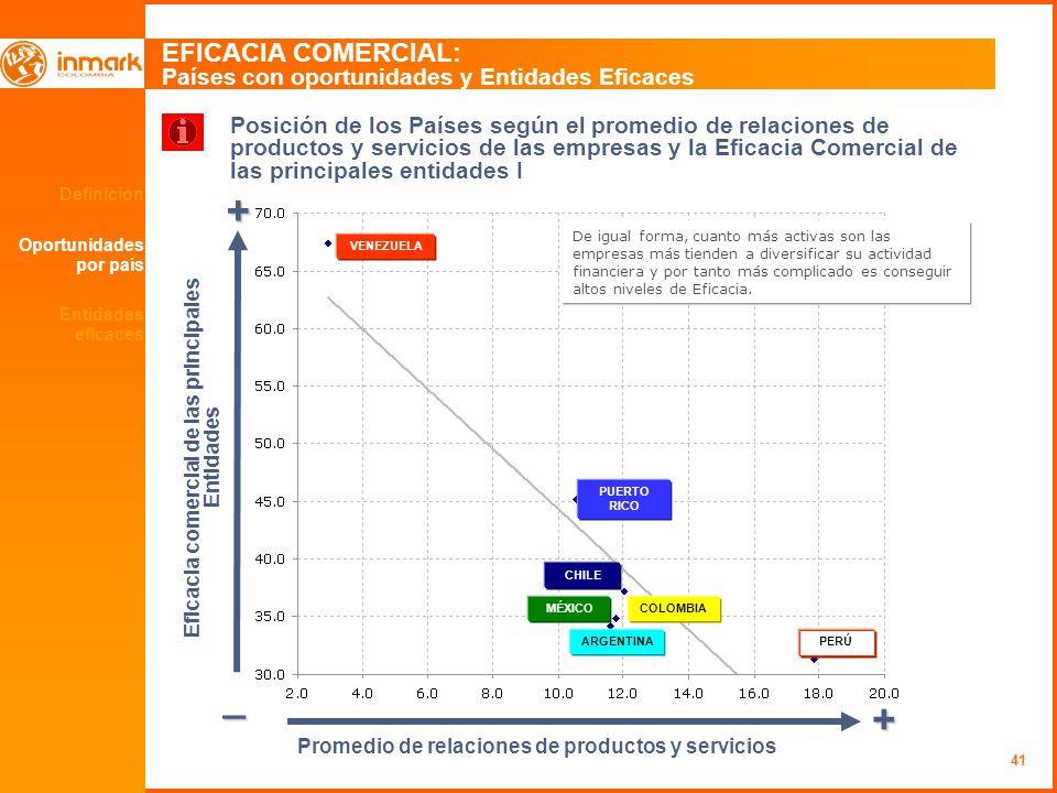 41 Definición Oportunidades por país EFICACIA COMERCIAL: Países con oportunidades y Entidades Eficaces + _ + Promedio de relaciones de productos y ser