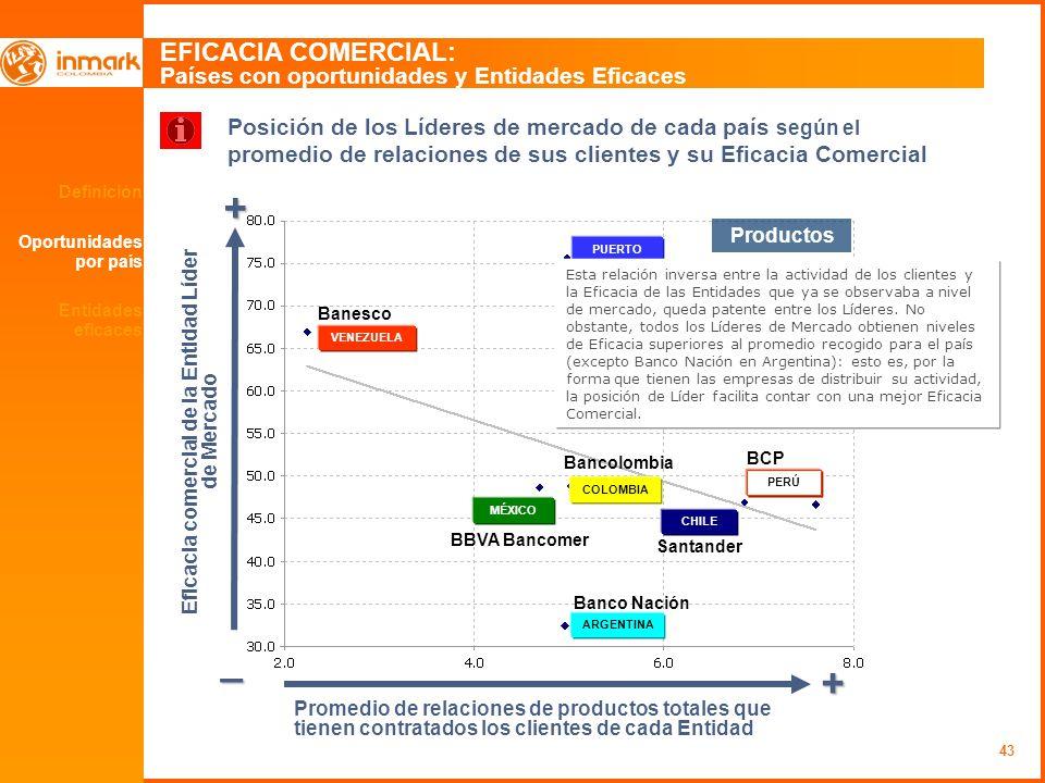 43 Definición Oportunidades por país EFICACIA COMERCIAL: Países con oportunidades y Entidades Eficaces + _ + Eficacia comercial de la Entidad Líder de