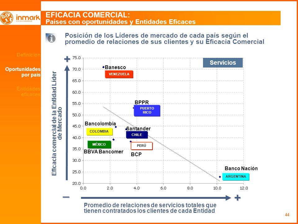 44 Definición Oportunidades por país EFICACIA COMERCIAL: Países con oportunidades y Entidades Eficaces + _ + Eficacia comercial de la Entidad Líder de