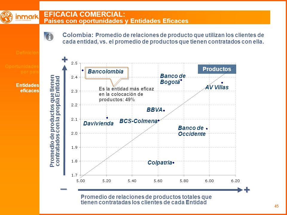 45 Definición Oportunidades por país EFICACIA COMERCIAL: Países con oportunidades y Entidades Eficaces + _ + Promedio de relaciones de productos total