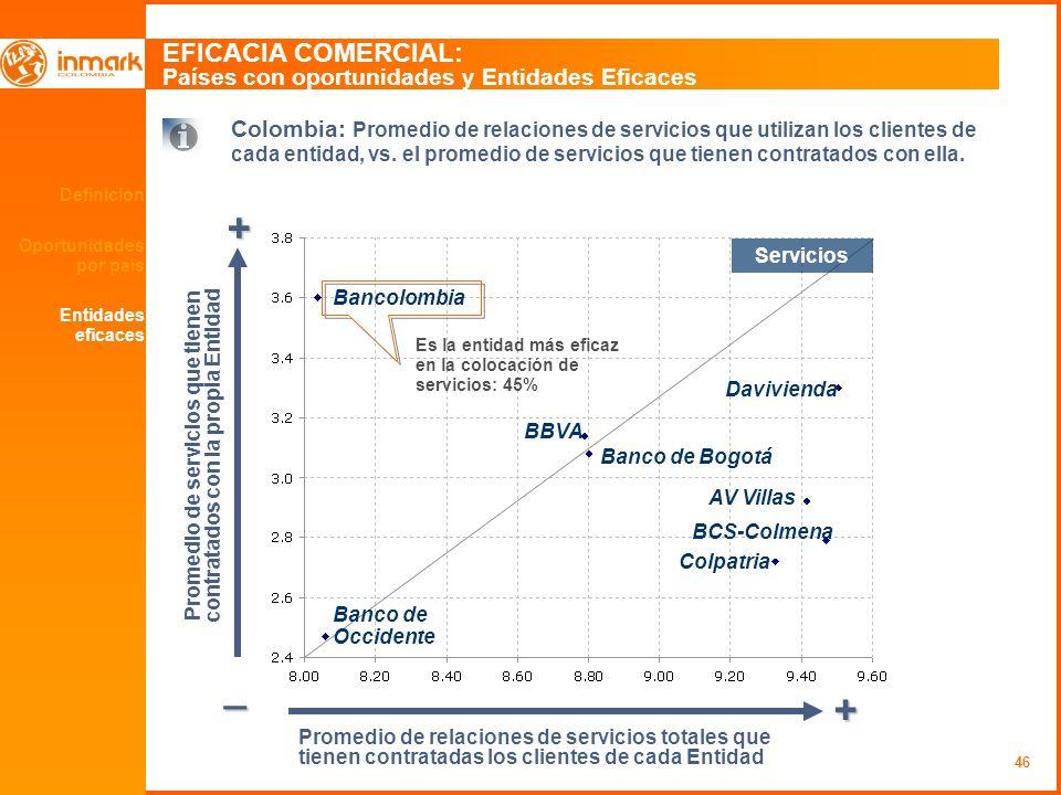 46 Definición Oportunidades por país EFICACIA COMERCIAL: Países con oportunidades y Entidades Eficaces + _ + Colombia: Promedio de relaciones de servi