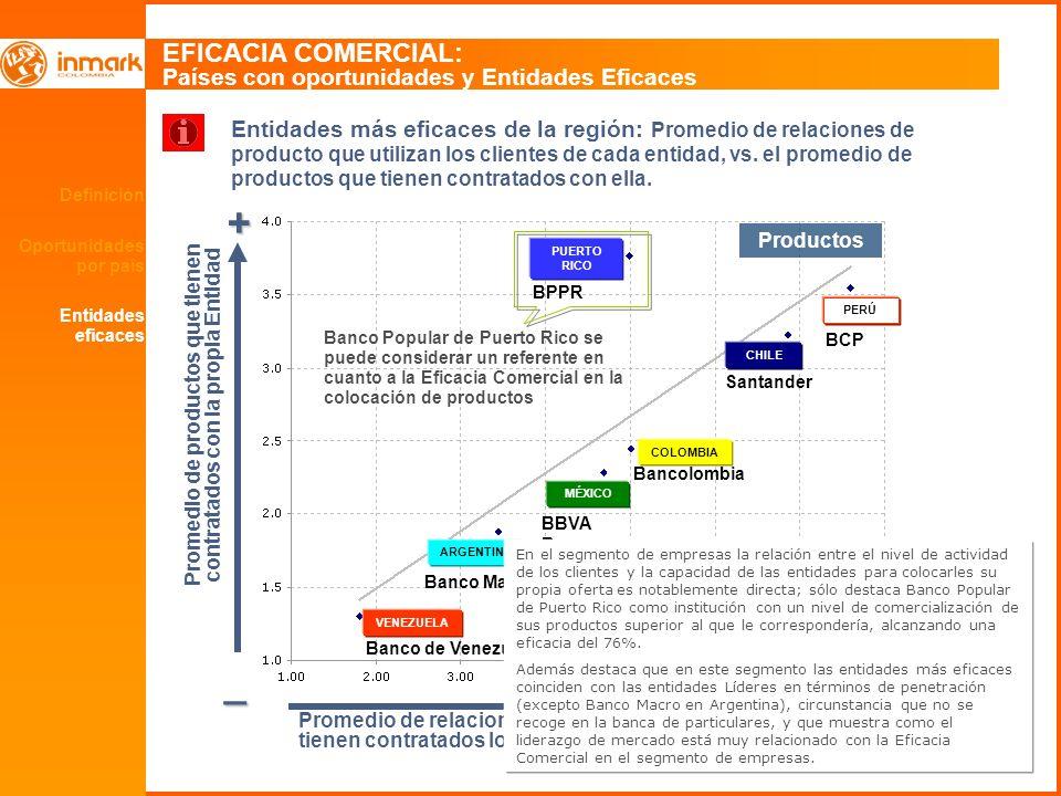 47 Definición Oportunidades por país EFICACIA COMERCIAL: Países con oportunidades y Entidades Eficaces + _ + Entidades más eficaces de la región: Promedio de relaciones de producto que utilizan los clientes de cada entidad, vs.