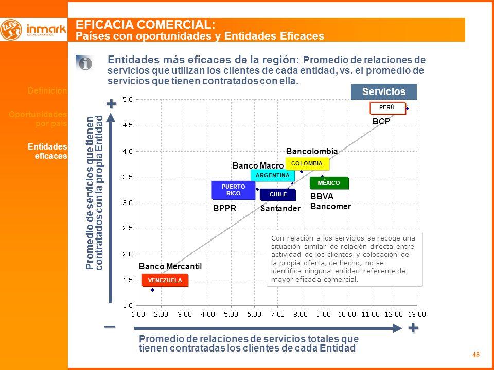 48 Definición Oportunidades por país EFICACIA COMERCIAL: Países con oportunidades y Entidades Eficaces + _ + Entidades más eficaces de la región: Promedio de relaciones de servicios que utilizan los clientes de cada entidad, vs.