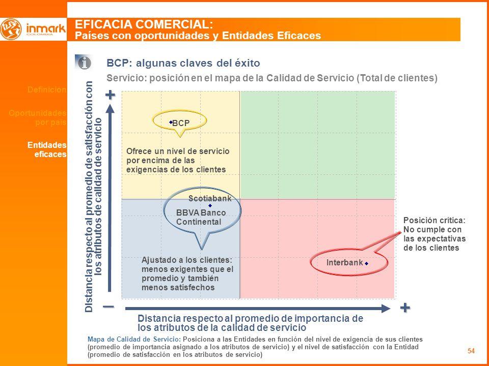 54 Definición Oportunidades por país EFICACIA COMERCIAL: Países con oportunidades y Entidades Eficaces BCP: algunas claves del éxito Servicio: posició