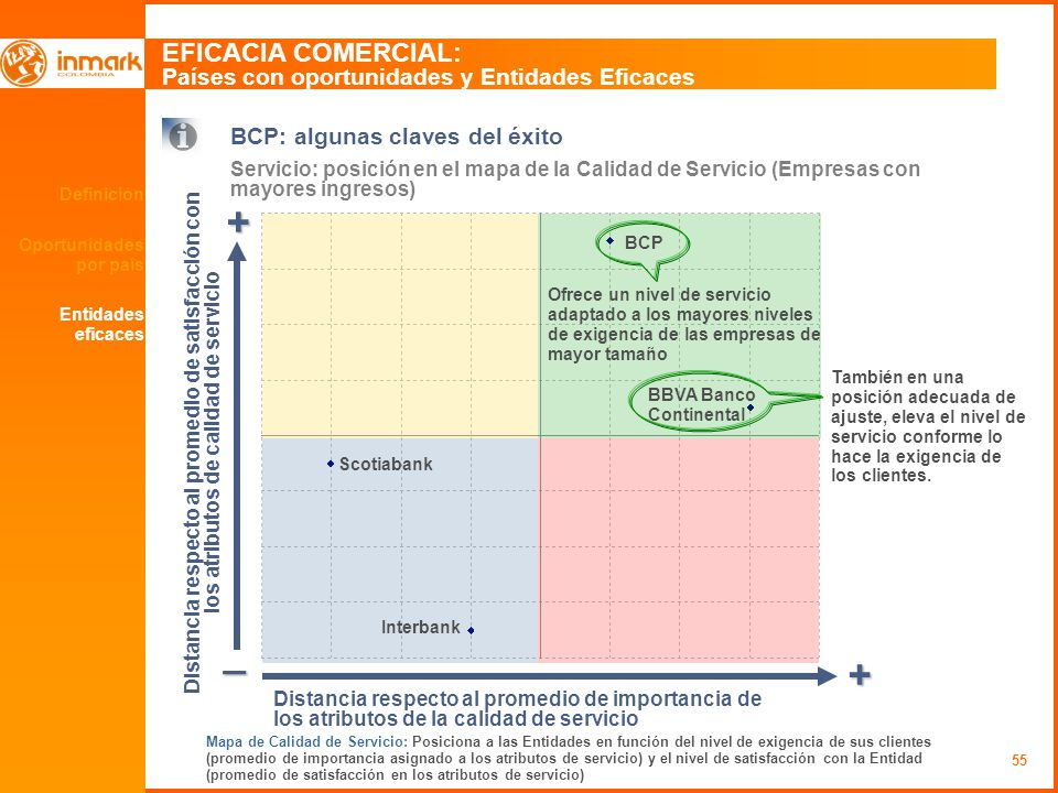 55 Definición Oportunidades por país EFICACIA COMERCIAL: Países con oportunidades y Entidades Eficaces BCP: algunas claves del éxito Servicio: posició
