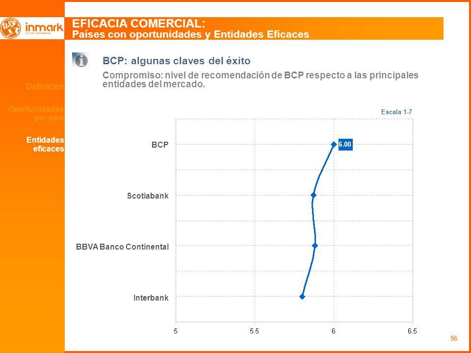 56 Definición Oportunidades por país EFICACIA COMERCIAL: Países con oportunidades y Entidades Eficaces BCP: algunas claves del éxito Compromiso: nivel de recomendación de BCP respecto a las principales entidades del mercado.
