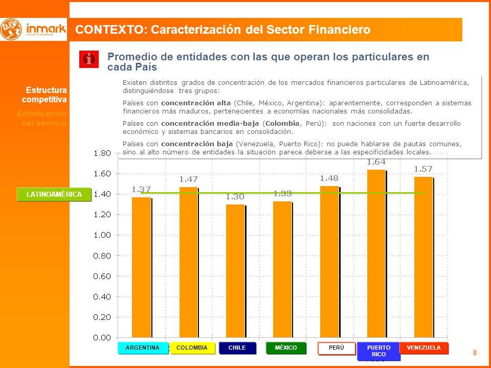 8 Promedio de entidades con las que operan los particulares en cada País Existen distintos grados de concentración de los mercados financieros particu