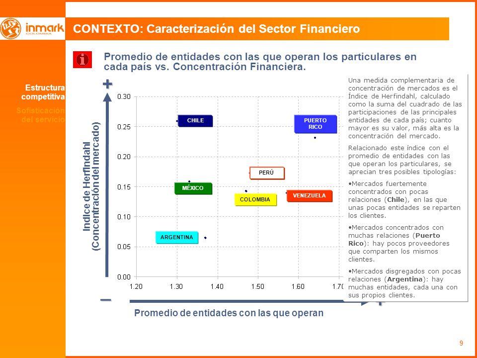 9 CONTEXTO: Caracterización del Sector Financiero Promedio de entidades con las que operan los particulares en cada país vs. Concentración Financiera.