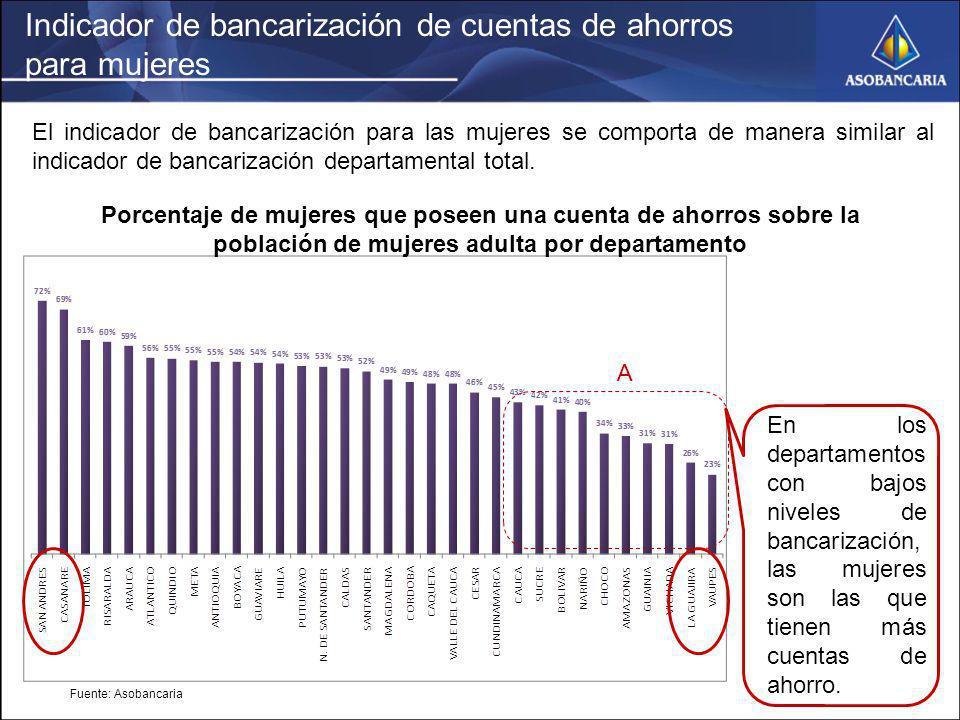 Indicador de bancarización de cuentas de ahorros para mujeres Fuente: Asobancaria Porcentaje de mujeres que poseen una cuenta de ahorros sobre la pobl