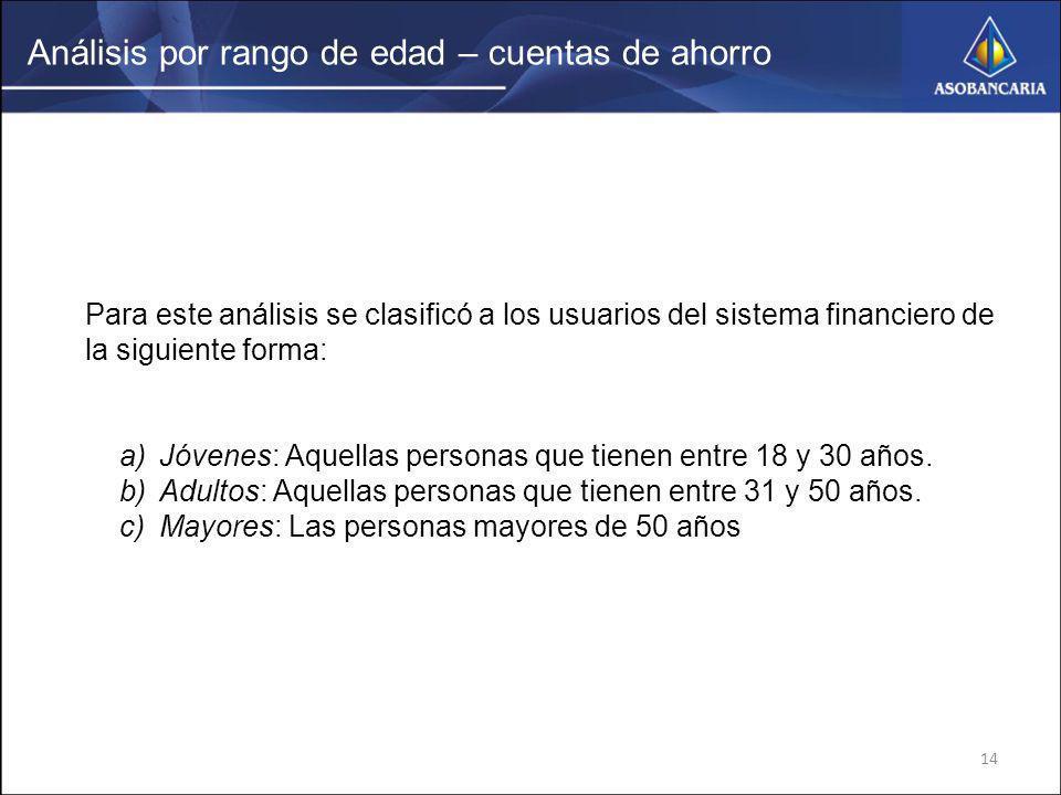 14 Análisis por rango de edad – cuentas de ahorro Para este análisis se clasificó a los usuarios del sistema financiero de la siguiente forma: a)Jóven