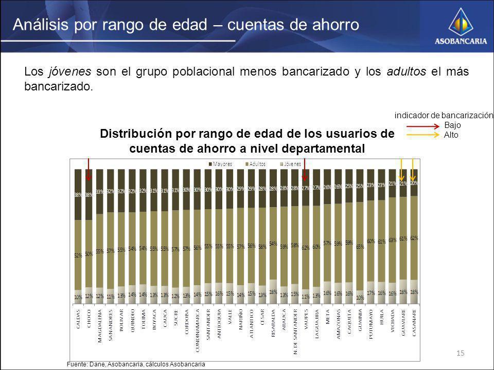 15 Análisis por rango de edad – cuentas de ahorro Los jóvenes son el grupo poblacional menos bancarizado y los adultos el más bancarizado. Fuente: Dan