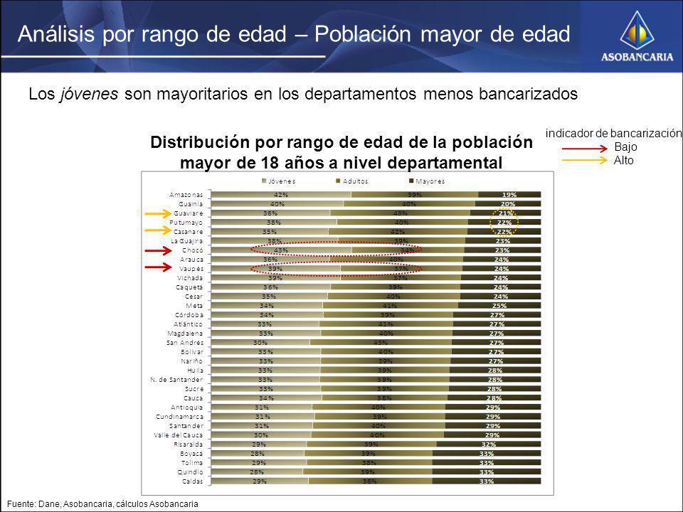 Los jóvenes son mayoritarios en los departamentos menos bancarizados Fuente: Dane, Asobancaria, cálculos Asobancaria Distribución por rango de edad de