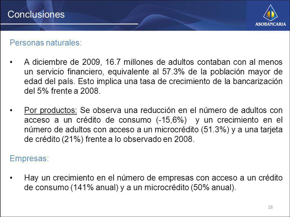 18 Conclusiones Personas naturales: A diciembre de 2009, 16.7 millones de adultos contaban con al menos un servicio financiero, equivalente al 57.3% d