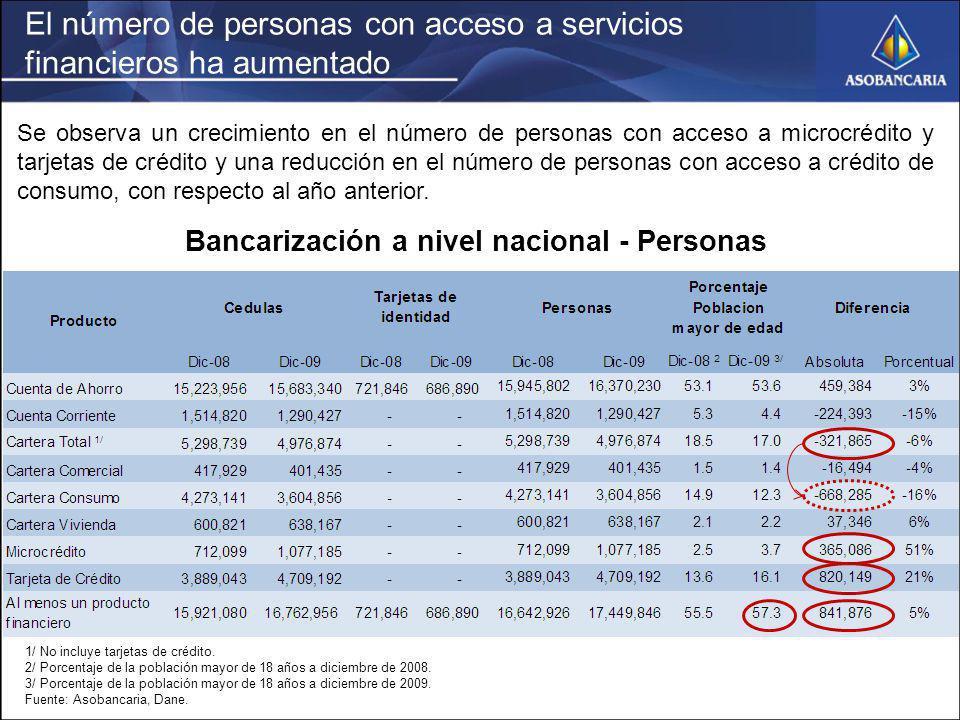 El número de personas con acceso a servicios financieros ha aumentado Bancarización a nivel nacional - Personas 1/ No incluye tarjetas de crédito. 2/