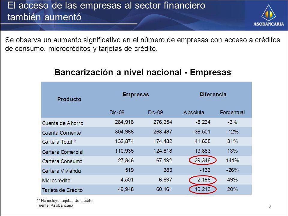 El acceso de las empresas al sector financiero también aumentó 8 Bancarización a nivel nacional - Empresas 1/ No incluye tarjetas de crédito. Fuente: