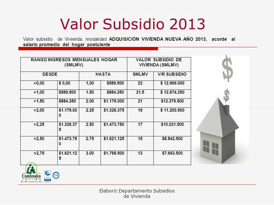 Elaboró:Departamento Subsidios de Vivienda Valor Subsidio 2013 RANGO INGRESOS MENSUALES HOGAR (SMLMV) VALOR SUBSIDIO DE VIVIENDA (SMLMV) DESDEHASTASMLMVV/R SUBSIDIO >0,00$ 0,001,00 $589.50022$ 12.969.000 >1,00$589.5001.50 $884.25021.5$ 12.674.250 >1,50$884.2502.00$1.179.00021$12.379.500 >2,00$1.179.00 0 2.25$1.326.37519$ 11.200.500 >2,25$1.326.37 5 2.50$1.473.75017$10.021.500 >2,50$1.473.75 0 2.75$1.621.12515$8.842.500 >2,75$1.621.12 5 3.00$1.768.50013$7.663.500 Valor subsidio de Vivienda, modalidad ADQUISICIÓN VIVIENDA NUEVA AÑO 2013, acorde al salario promedio del hogar postulante
