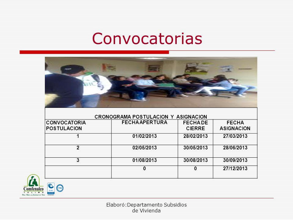 Elaboró:Departamento Subsidios de Vivienda Convocatorias CRONOGRAMA POSTULACION Y ASIGNACION CONVOCATORIA POSTULACION FECHA APERTURAFECHA DE CIERRE FECHA ASIGNACION 101/02/201328/02/201327/03/2013 202/05/201330/05/201328/06/2013 301/08/201330/08/201330/09/2013 0027/12/2013