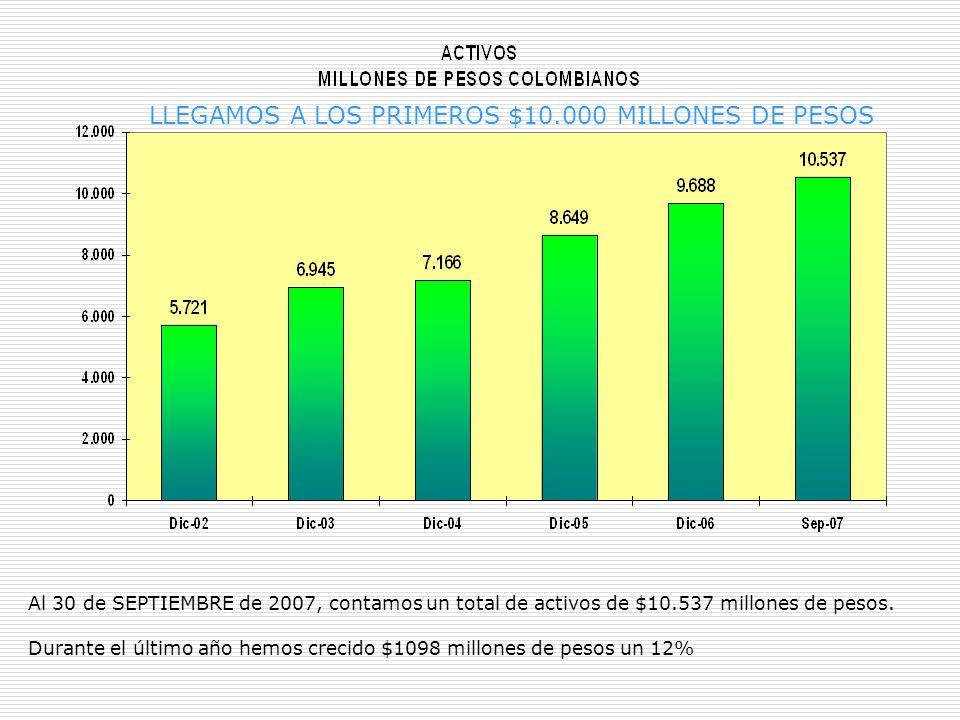 Al 30 de SEPTIEMBRE de 2007, contamos un total de activos de $10.537 millones de pesos.