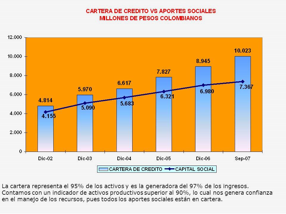 La cartera representa el 95% de los activos y es la generadora del 97% de los ingresos. Contamos con un indicador de activos productivos superior al 9