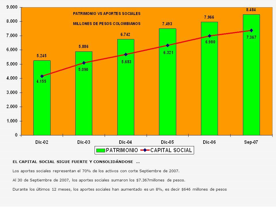 EL CAPITAL SOCIAL SIGUE FUERTE Y CONSOLIDÁNDOSE … Los aportes sociales representan el 70% de los activos con corte Septiembre de 2007. Al 30 de Septie