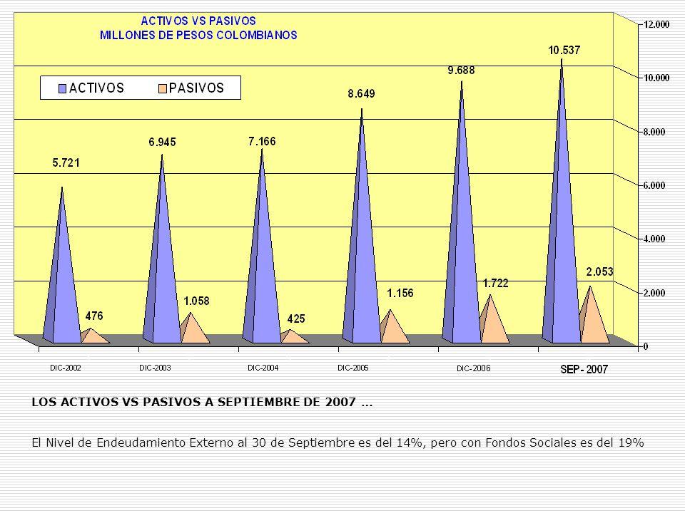 LOS ACTIVOS VS PASIVOS A SEPTIEMBRE DE 2007 … El Nivel de Endeudamiento Externo al 30 de Septiembre es del 14%, pero con Fondos Sociales es del 19%