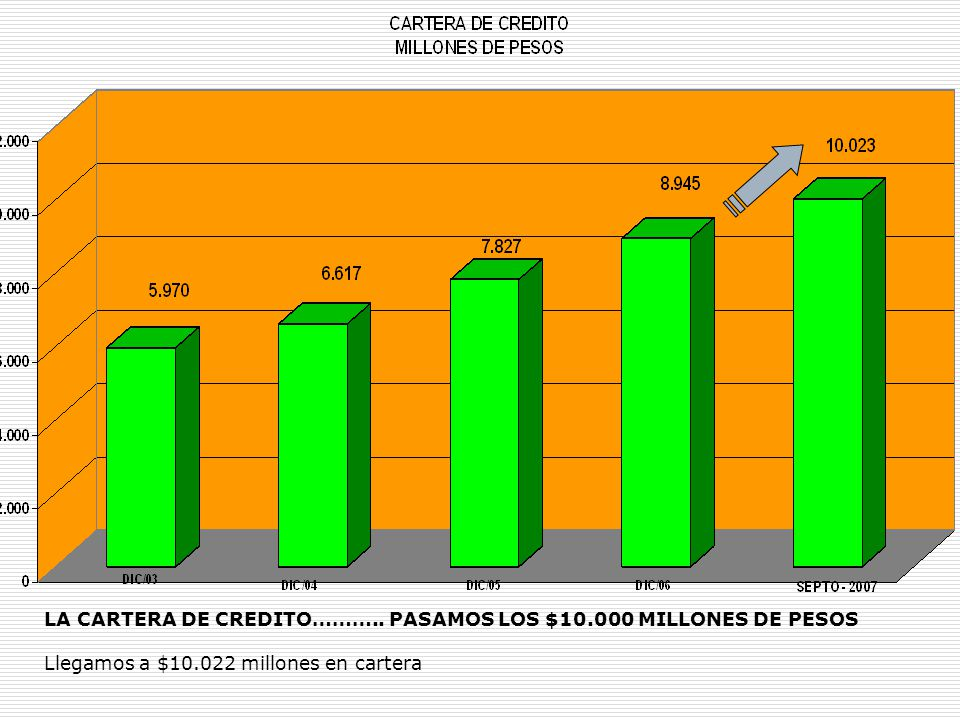 LA CARTERA DE CREDITO……….. PASAMOS LOS $10.000 MILLONES DE PESOS Llegamos a $10.022 millones en cartera