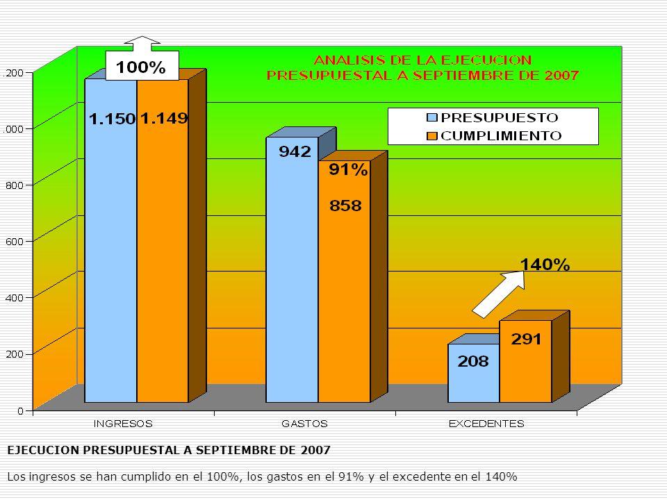 EJECUCION PRESUPUESTAL A SEPTIEMBRE DE 2007 Los ingresos se han cumplido en el 100%, los gastos en el 91% y el excedente en el 140%