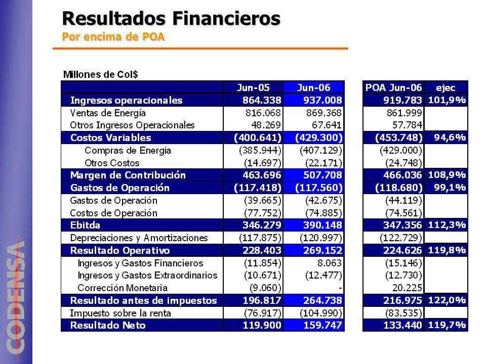 Resultados Financieros Por encima de POA