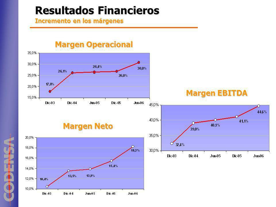 Resultados Financieros Incremento en los márgenes Margen Operacional Margen EBITDA Margen Neto