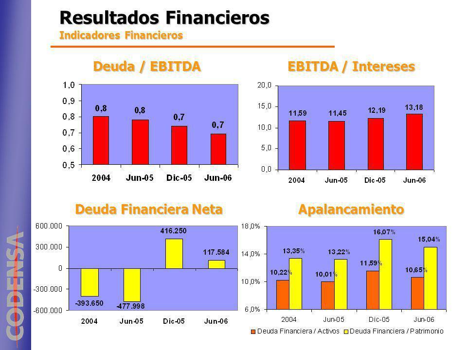 Indicadores Financieros Deuda / EBITDA EBITDA / Intereses Deuda Financiera Neta Apalancamiento