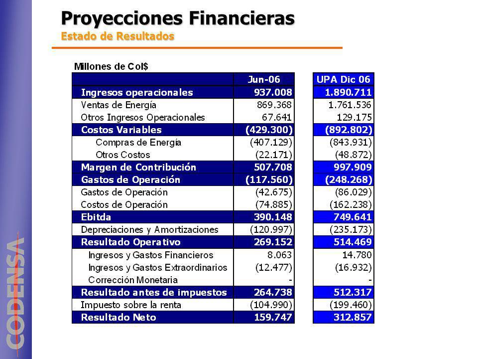 Proyecciones Financieras Estado de Resultados