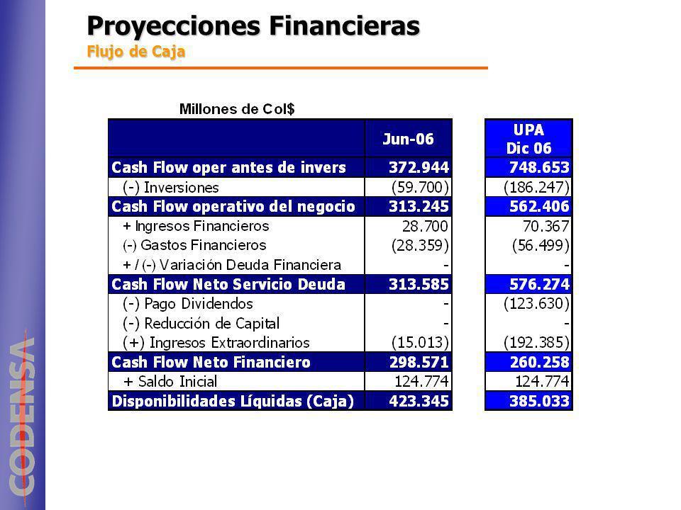 Proyecciones Financieras Flujo de Caja