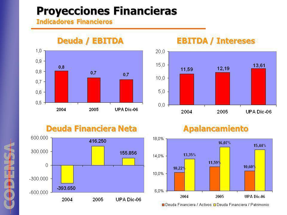 Proyecciones Financieras Indicadores Financieros Deuda / EBITDA EBITDA / Intereses Deuda Financiera Neta Apalancamiento