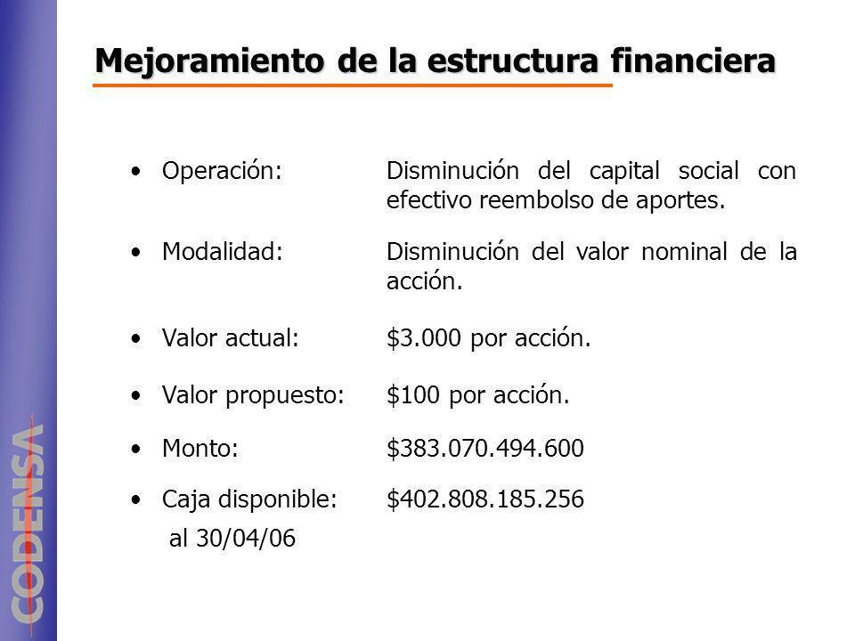 Operación:Disminución del capital social con efectivo reembolso de aportes. Modalidad:Disminución del valor nominal de la acción. Valor actual:$3.000
