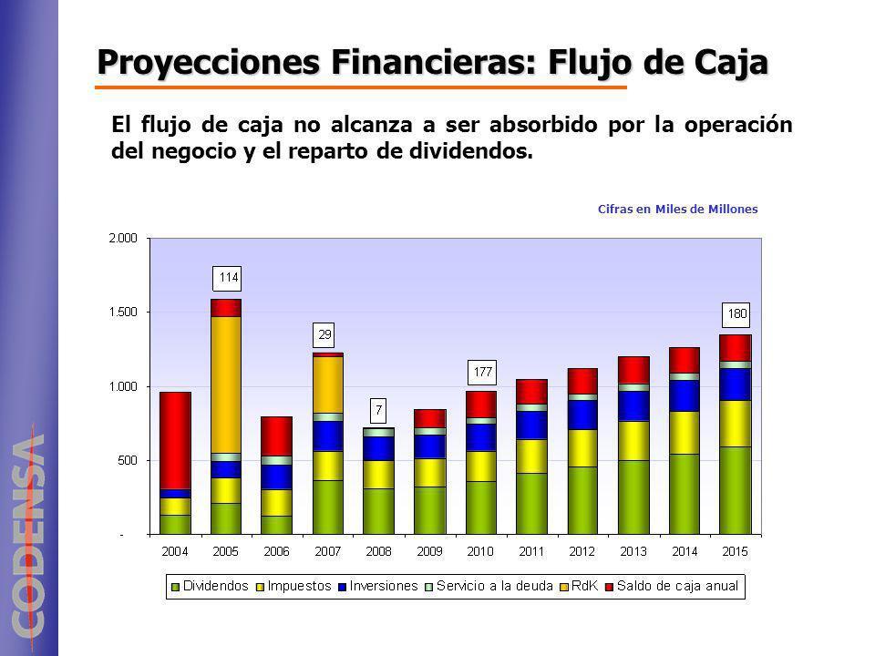 El flujo de caja no alcanza a ser absorbido por la operación del negocio y el reparto de dividendos. Cifras en Miles de Millones Proyecciones Financie