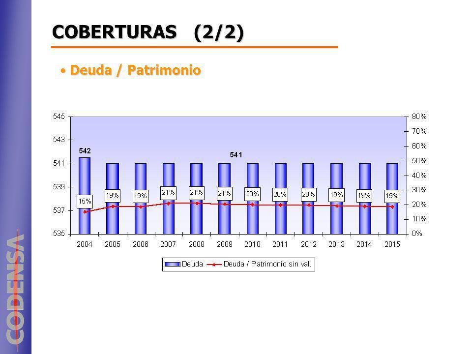 Deuda / Patrimonio Deuda / Patrimonio COBERTURAS (2/2)