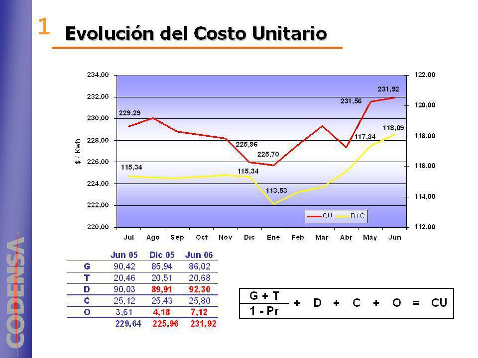 COBERTURAS (1/2) EBITDA / Gastos Financieros EBITDA / Gastos Financieros Deuda / EBITDA Deuda / EBITDA