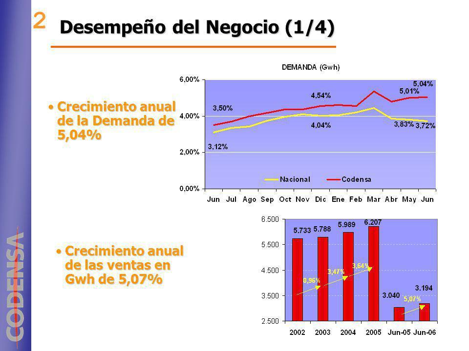Desempeño del Negocio (1/4) 2 Crecimiento anual de la Demanda de 5,04%Crecimiento anual de la Demanda de 5,04% Crecimiento anual de las ventas en Gwh