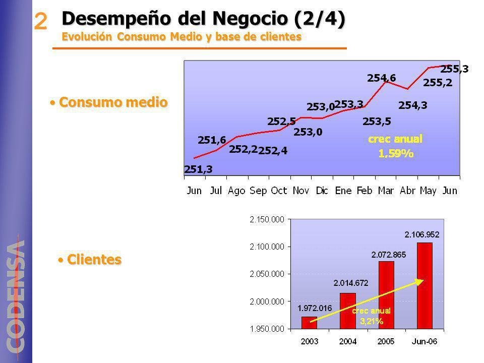 Desempeño del Negocio (2/4) Evolución Consumo Medio y base de clientes 2 Consumo medioConsumo medio ClientesClientes