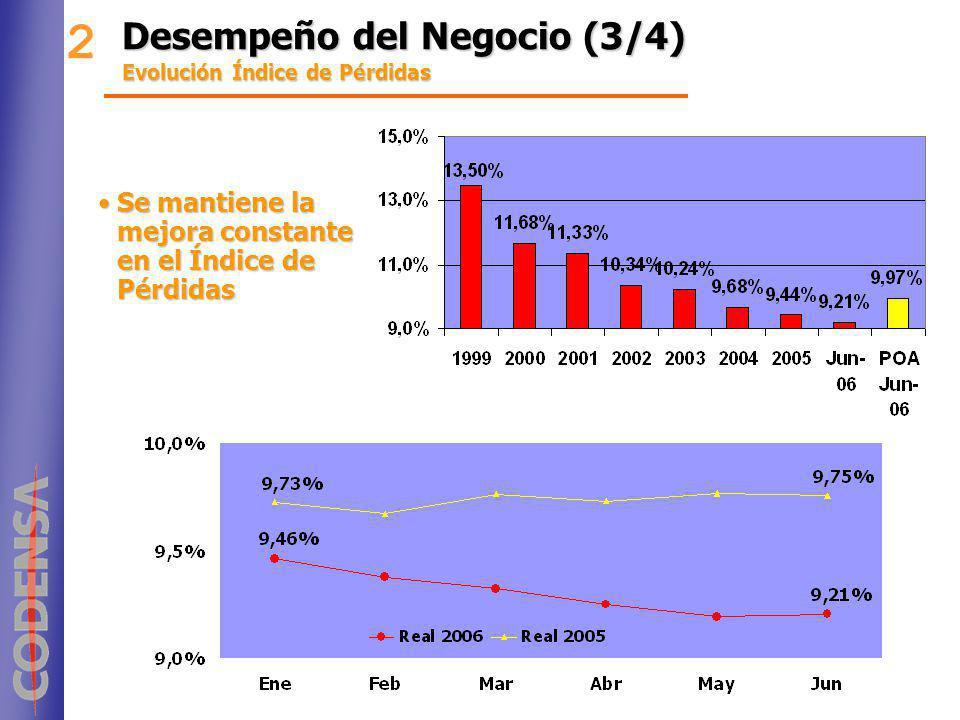 Desempeño del Negocio (3/4) Evolución Índice de Pérdidas 2 Se mantiene la mejora constante en el Índice de PérdidasSe mantiene la mejora constante en