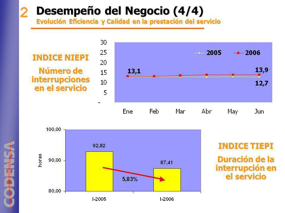 Desempeño del Negocio (4/4) Evolución Eficiencia y Calidad en la prestación del servicio 2 INDICE NIEPI Número de interrupciones en el servicio INDICE